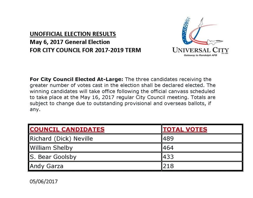 unofficial results may 2017 election